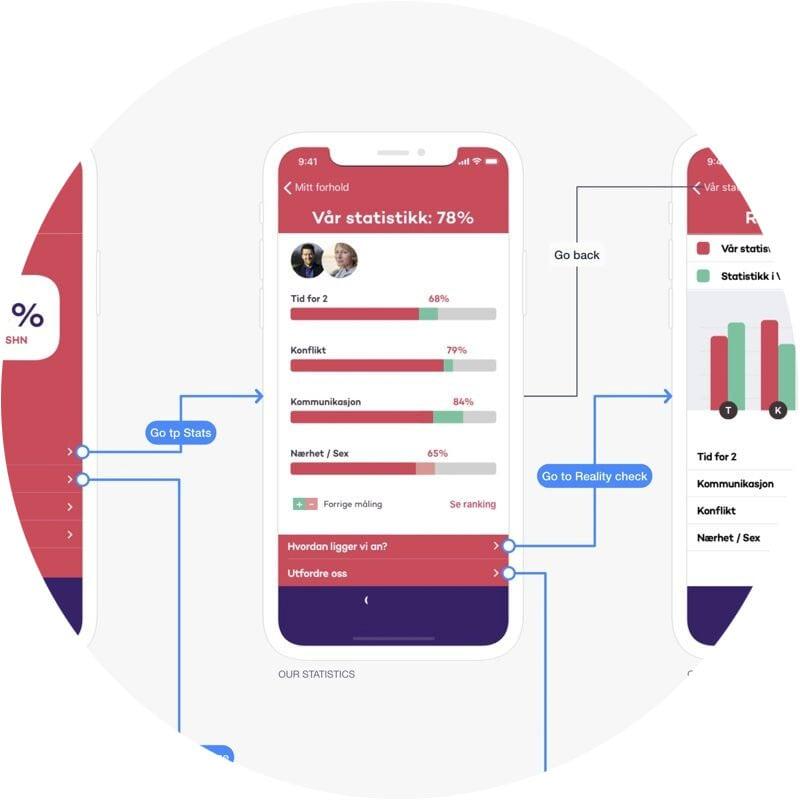Flytskjema - Studio X - Konseptutvikling av ideer og native apputvikling fra ide til suksess